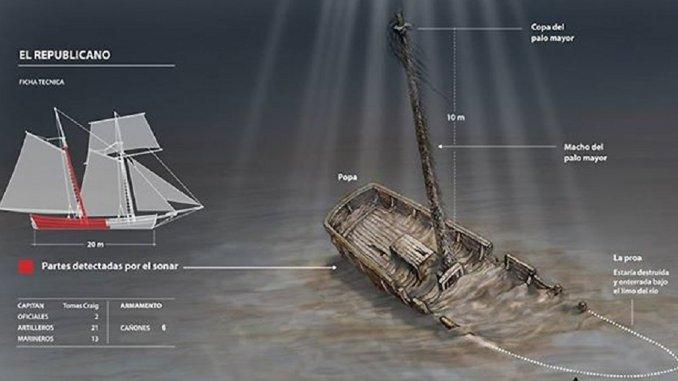 Histórico: encuentran el barco que participó en la Vuelta de Obligado