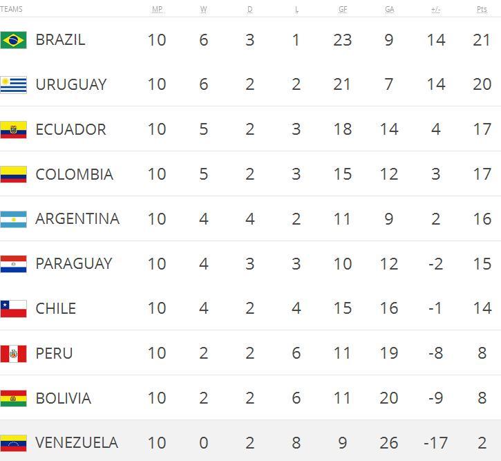 la-seleccion-perdio-contra-paraguay-y-no-puede-recuperarse-posiciones
