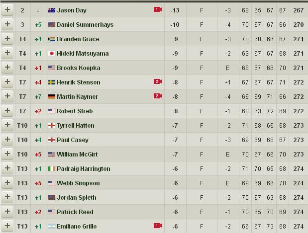 Golf Jimmy Walker se quedó con el PGA Championship
