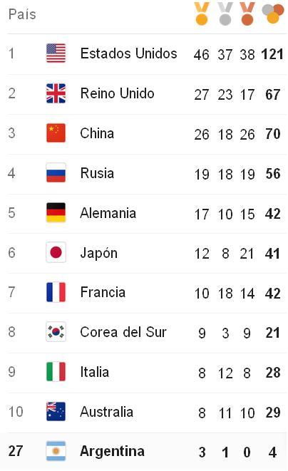 Medallero Final Río 2016 Tango Diario