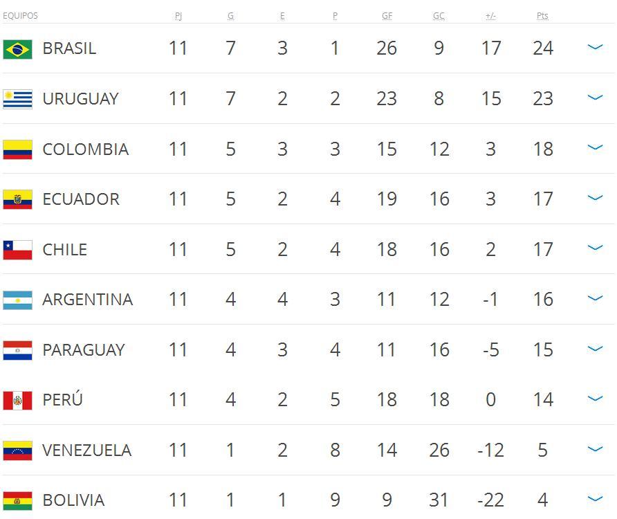 la-seleccion-perdio-ante-brasil-y-sigue-sin-encontrar-el-rumbo